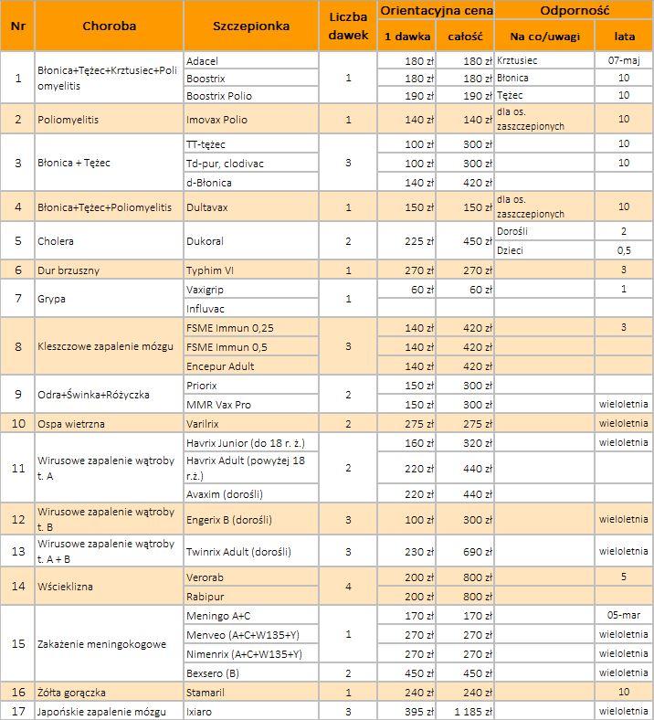 tabela szczepienia